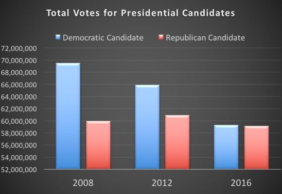 decling-vote-graph